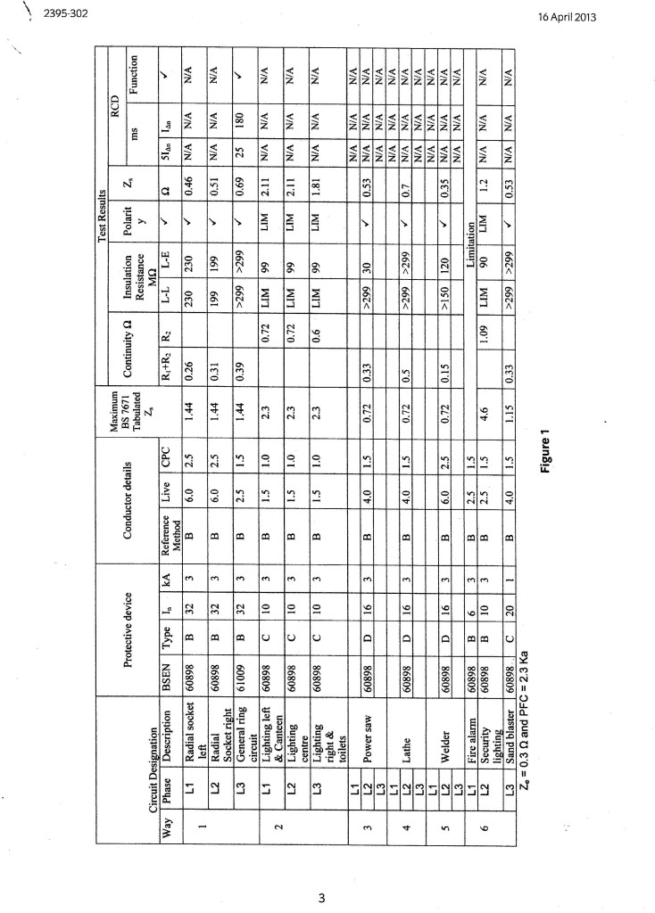 Circuit Chart